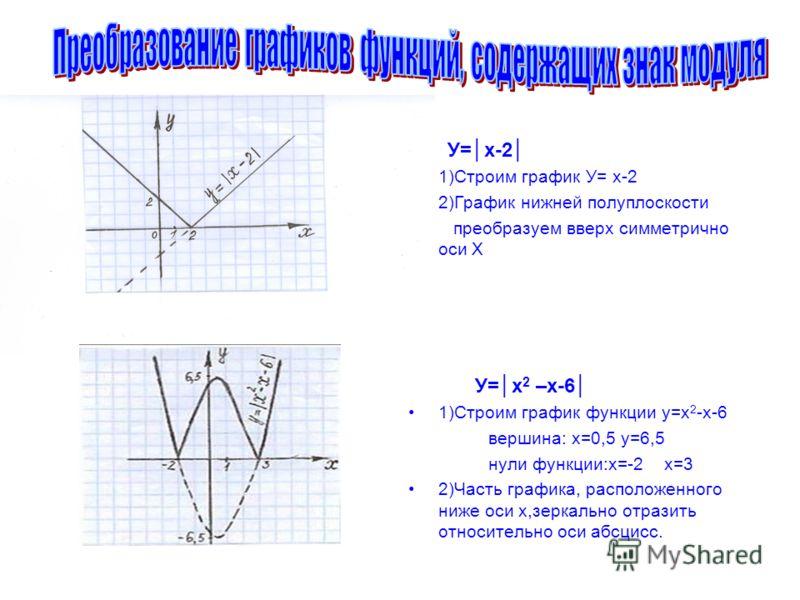 У=x-2 1)Строим график У= х-2 2)График нижней полуплоскости преобразуем вверх симметрично оси Х У=х 2 –х-6 1)Строим график функции у=х 2 -х-6 вершина: х=0,5 у=6,5 нули функции:х=-2 х=3 2)Часть графика, расположенного ниже оси х,зеркально отразить отно