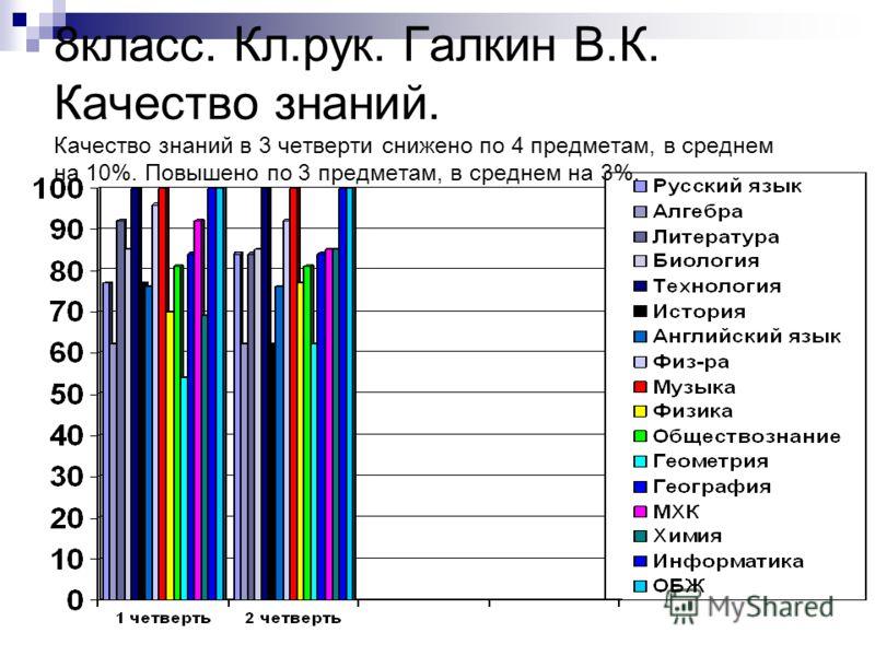 8класс. Кл.рук. Галкин В.К. Качество знаний. Качество знаний в 3 четверти снижено по 4 предметам, в среднем на 10%. Повышено по 3 предметам, в среднем на 3%.