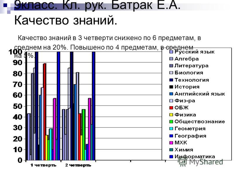 9класс. Кл. рук. Батрак Е.А. Качество знаний. Качество знаний в 3 четверти снижено по 6 предметам, в среднем на 20%. Повышено по 4 предметам, в среднем на 5%.