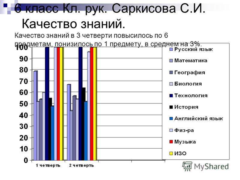 6 класс Кл. рук. Саркисова С.И. Качество знаний. Качество знаний в 3 четверти повысилось по 6 предметам, понизилось по 1 предмету, в среднем на 3%.