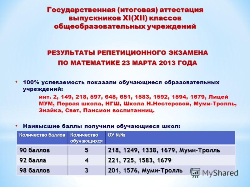 Государственная (итоговая) аттестация выпускников XI(XII) классов общеобразовательных учреждений РЕЗУЛЬТАТЫ РЕПЕТИЦИОННОГО ЭКЗАМЕНА ПО МАТЕМАТИКЕ 23 МАРТА 2013 ГОДА 100% успеваемость показали обучающиеся образовательных учреждений: инт. 2, 149, 218,