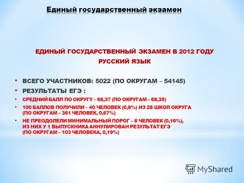 ЕДИНЫЙ ГОСУДАРСТВЕННЫЙ ЭКЗАМЕН В 2012 ГОДУ РУССКИЙ ЯЗЫК ВСЕГО УЧАСТНИКОВ: 5022 (ПО ОКРУГАМ – 54145) РЕЗУЛЬТАТЫ ЕГЭ : СРЕДНИЙ БАЛЛ ПО ОКРУГУ – 68,37 (ПО ОКРУГАМ – 68,35) 100 БАЛЛОВ ПОЛУЧИЛИ – 40 ЧЕЛОВЕК (0,8%) ИЗ 28 ШКОЛ ОКРУГА (ПО ОКРУГАМ – 361 ЧЕЛОВ
