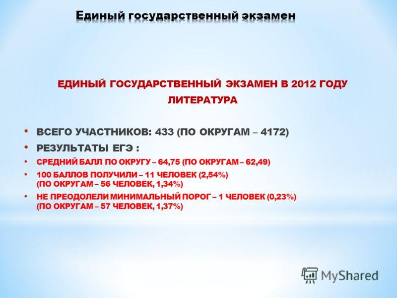 ЕДИНЫЙ ГОСУДАРСТВЕННЫЙ ЭКЗАМЕН В 2012 ГОДУ ЛИТЕРАТУРА ВСЕГО УЧАСТНИКОВ: 433 (ПО ОКРУГАМ – 4172) РЕЗУЛЬТАТЫ ЕГЭ : СРЕДНИЙ БАЛЛ ПО ОКРУГУ – 64,75 (ПО ОКРУГАМ – 62,49) 100 БАЛЛОВ ПОЛУЧИЛИ – 11 ЧЕЛОВЕК (2,54%) (ПО ОКРУГАМ – 56 ЧЕЛОВЕК, 1,34%) НЕ ПРЕОДОЛЕ