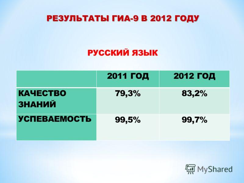 РУССКИЙ ЯЗЫК 2011 ГОД2012 ГОД КАЧЕСТВО ЗНАНИЙ 79,3% 83,2% УСПЕВАЕМОСТЬ 99,5%99,7%