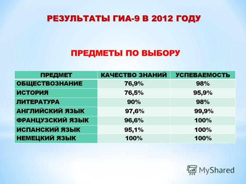ПРЕДМЕТЫ ПО ВЫБОРУ ПРЕДМЕТКАЧЕСТВО ЗНАНИЙУСПЕВАЕМОСТЬ ОБЩЕСТВОЗНАНИЕ76,9%98% ИСТОРИЯ76,5%95,9% ЛИТЕРАТУРА90%98% АНГЛИЙСКИЙ ЯЗЫК 97,6% 99,9% ФРАНЦУЗСКИЙ ЯЗЫК96,6%100% ИСПАНСКИЙ ЯЗЫК95,1%100% НЕМЕЦКИЙ ЯЗЫК100%