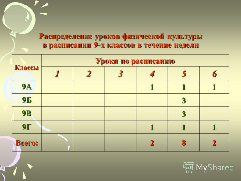 Распределение уроков физической культуры в расписании 9-х классов в течение недели Классы Уроки по расписанию 123456 9А 111 9Б 3 9В 3 9Г 111 Всего:282