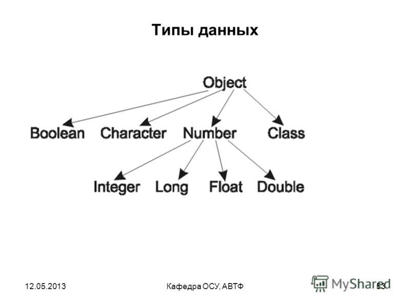 12.05.2013Кафедра ОСУ, АВТФ52 Типы данных Кроме базовых типов данных широко используются соответствующие классы (wrapper – classes): Boolean, Character, Integer, Byte, Short, Long, Float, Double. Объекты этих классов могут хранить те же значения, что