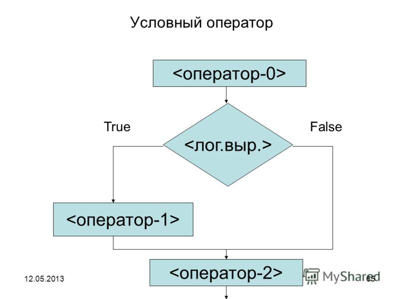 12.05.2013Кафедра ОСУ, АВТФ64 Условный оператор 1. ; If ;