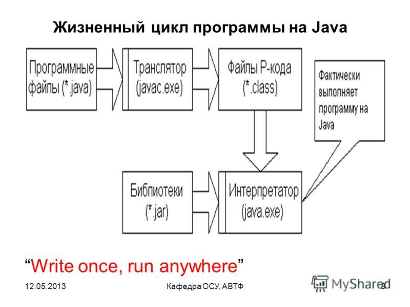 12.05.2013Кафедра ОСУ, АВТФ7 Стандартный жизненный цикл программы