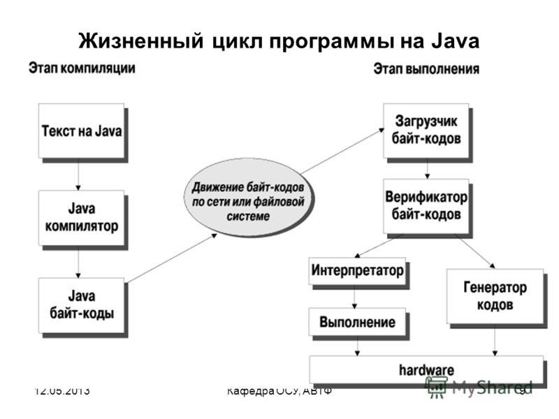 12.05.2013Кафедра ОСУ, АВТФ8 Жизненный цикл программы на Java Write once, run anywhere