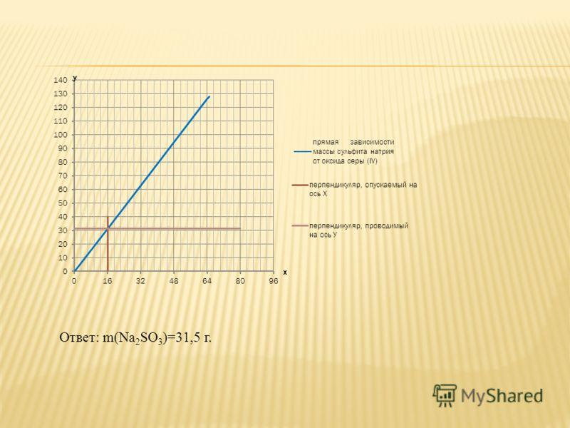 Ответ: m(Na 2 SO 3 )=31,5 г.