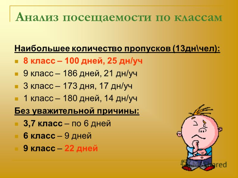Анализ посещаемости по классам Наибольшее количество пропусков (13дн\чел): 8 класс – 100 дней, 25 дн/уч 9 класс – 186 дней, 21 дн/уч 3 класс – 173 дня, 17 дн/уч 1 класс – 180 дней, 14 дн/уч Без уважительной причины: 3,7 класс – по 6 дней 6 класс – 9