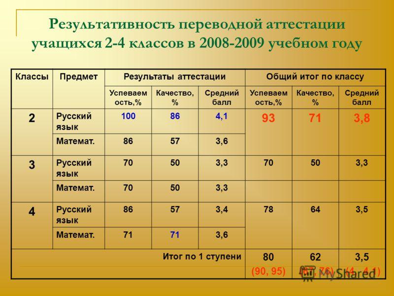 Результативность переводной аттестации учащихся 2-4 классов в 2008-2009 учебном году КлассыПредметРезультаты аттестацииОбщий итог по классу Успеваем ость,% Качество, % Средний балл Успеваем ость,% Качество, % Средний балл 2 Русский язык 100864,1 9371