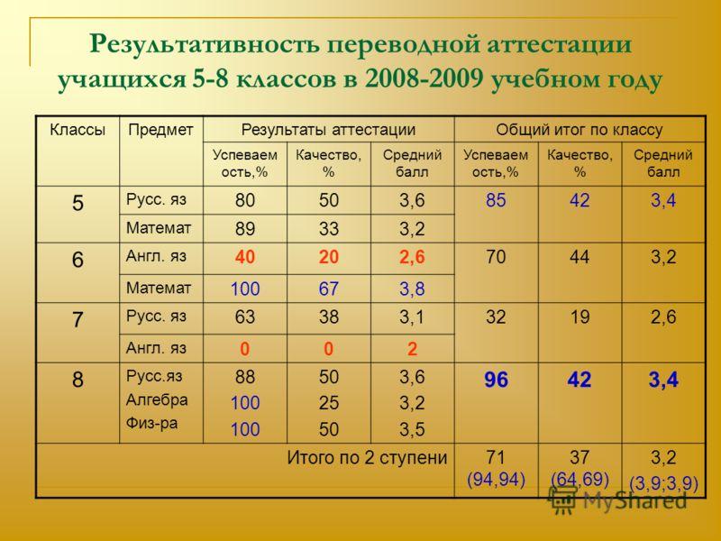 Результативность переводной аттестации учащихся 5-8 классов в 2008-2009 учебном году КлассыПредметРезультаты аттестацииОбщий итог по классу Успеваем ость,% Качество, % Средний балл Успеваем ость,% Качество, % Средний балл 5 Русс. яз 80503,685423,4 Ма