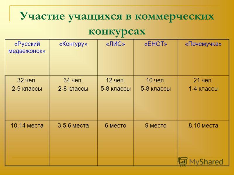 Участие учащихся в коммерческих конкурсах «Русский медвежонок» «Кенгуру»«ЛИС»«ЕНОТ»«Почемучка» 32 чел. 2-9 классы 34 чел. 2-8 классы 12 чел. 5-8 классы 10 чел. 5-8 классы 21 чел. 1-4 классы 10,14 места3,5,6 места6 место9 место8,10 места