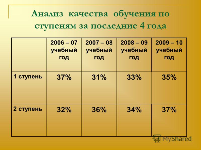 Анализ качества обучения по ступеням за последние 4 года 2006 – 07 учебный год 2007 – 08 учебный год 2008 – 09 учебный год 2009 – 10 учебный год 1 ступень 37%31%33%35% 2 ступень 32%36%34%37%