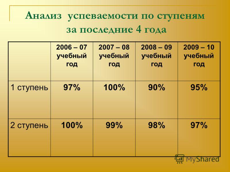 Анализ успеваемости по ступеням за последние 4 года 2006 – 07 учебный год 2007 – 08 учебный год 2008 – 09 учебный год 2009 – 10 учебный год 1 ступень97%100%90%95% 2 ступень100%99%98%97%