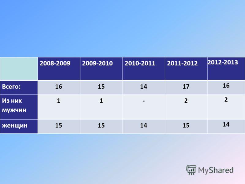 2008-20092009-20102010-20112011-2012 2012-2013 Всего:16151417 16 Из них мужчин 11-2 2 женщин15 1415 14