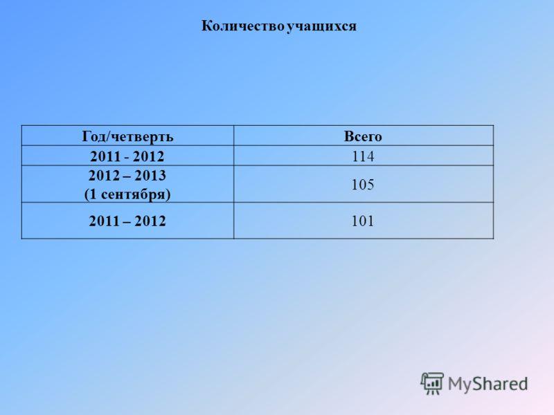 Год/четвертьВсего 2011 - 2012114 2012 – 2013 (1 сентября) 105 2011 – 2012101 Количество учащихся