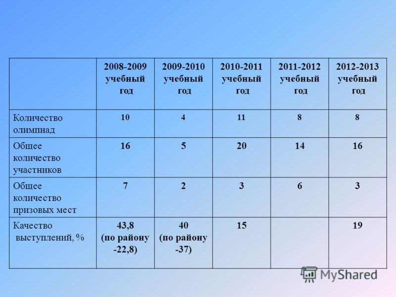 2008-2009 учебный год 2009-2010 учебный год 2010-2011 учебный год 2011-2012 учебный год 2012-2013 учебный год Количество олимпиад 1041188 Общее количество участников 165201416 Общее количество призовых мест 72363 Качество выступлений, % 43,8 (по райо