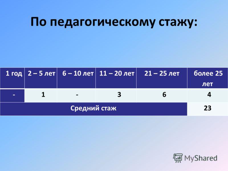 По педагогическому стажу: 1 год 2 – 5 лет 6 – 10 лет 11 – 20 лет21 – 25 лет более 25 лет - 1 - 3 6 4 Средний стаж23