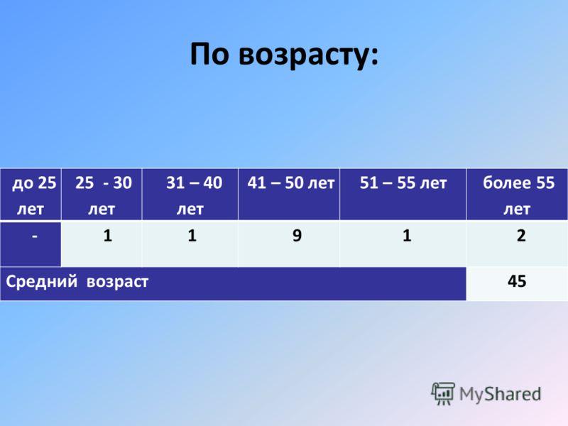 По возрасту: до 25 лет 25 - 30 лет 31 – 40 лет 41 – 50 лет51 – 55 лет более 55 лет - 1 1 9 1 2 Средний возраст45