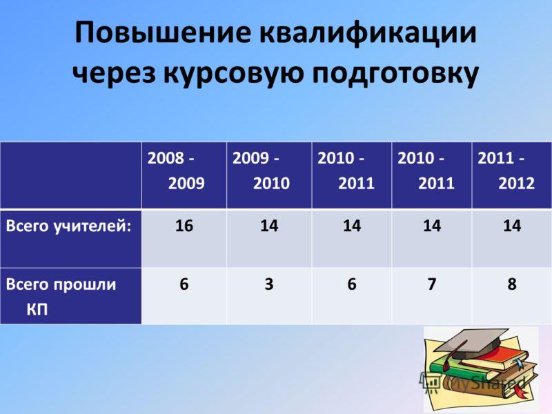 Повышение квалификации через курсовую подготовку 2008 - 2009 2009 - 2010 2010 - 2011 2011 - 2012 Всего учителей:1614 Всего прошли КП 63678