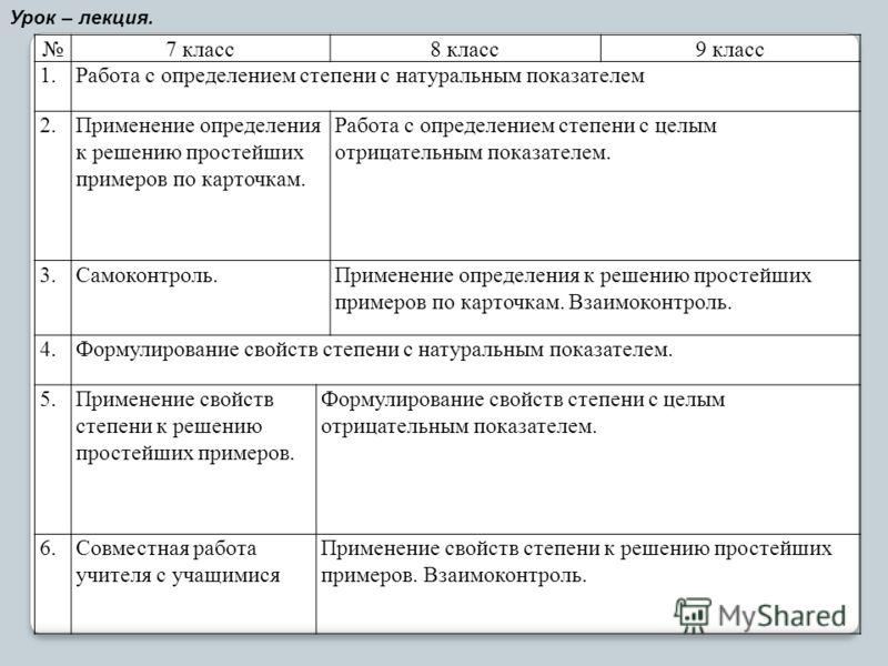7 класс8 класс9 класс 1.Работа с определением степени с натуральным показателем 2.Применение определения к решению простейших примеров по карточкам. Работа с определением степени с целым отрицательным показателем. 3.Самоконтроль.Применение определени