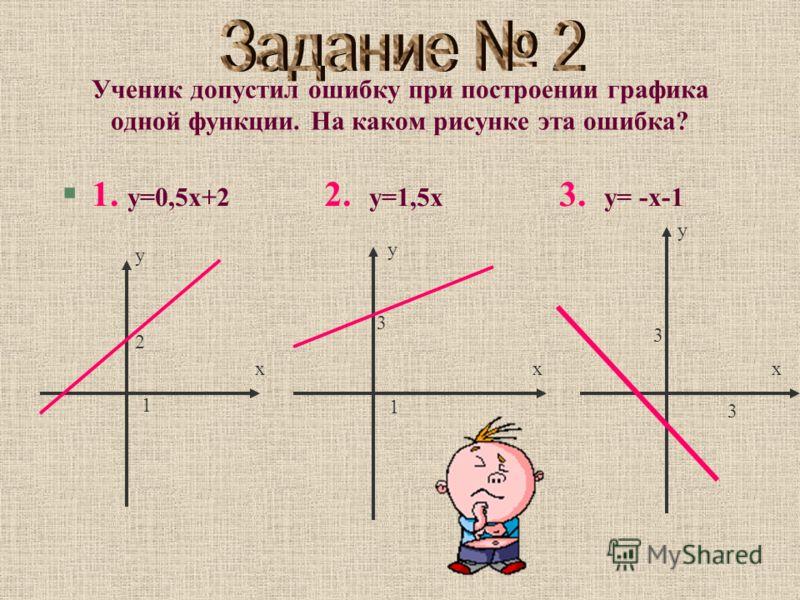 Ученик допустил ошибку при построении графика одной функции. На каком рисунке эта ошибка? §1. у=0,5х+2 2. у=1,5х 3. у= -х-1 х у 2 1 х у 3 1 х у 3 3