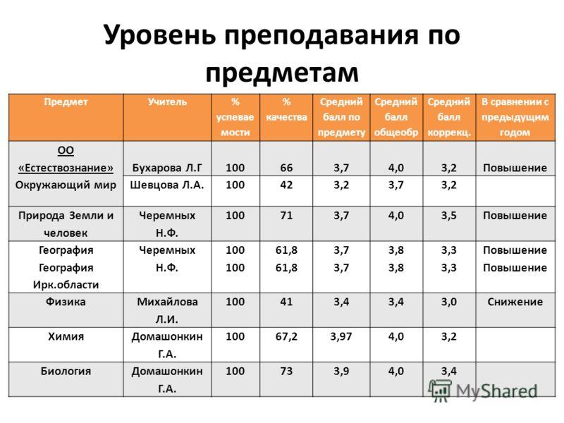 ПредметУчитель % успевае мости % качества Средний балл по предмету Средний балл общеобр Средний балл коррекц. В сравнении с предыдущим годом ОО «Естествознание» Окружающий мир Бухарова Л.Г100663,74,03,2Повышение Шевцова Л.А.100423,23,73,2 Природа Зем