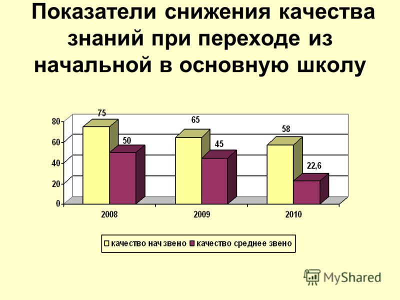 Показатели снижения качества знаний при переходе из начальной в основную школу