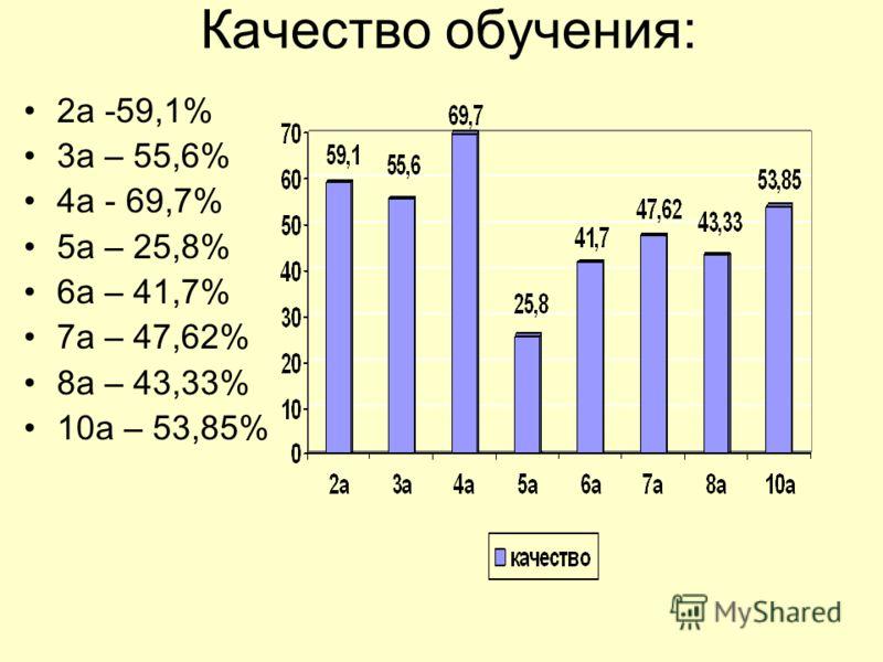 Качество обучения: 2а -59,1% 3а – 55,6% 4а - 69,7% 5а – 25,8% 6а – 41,7% 7а – 47,62% 8а – 43,33% 10а – 53,85%