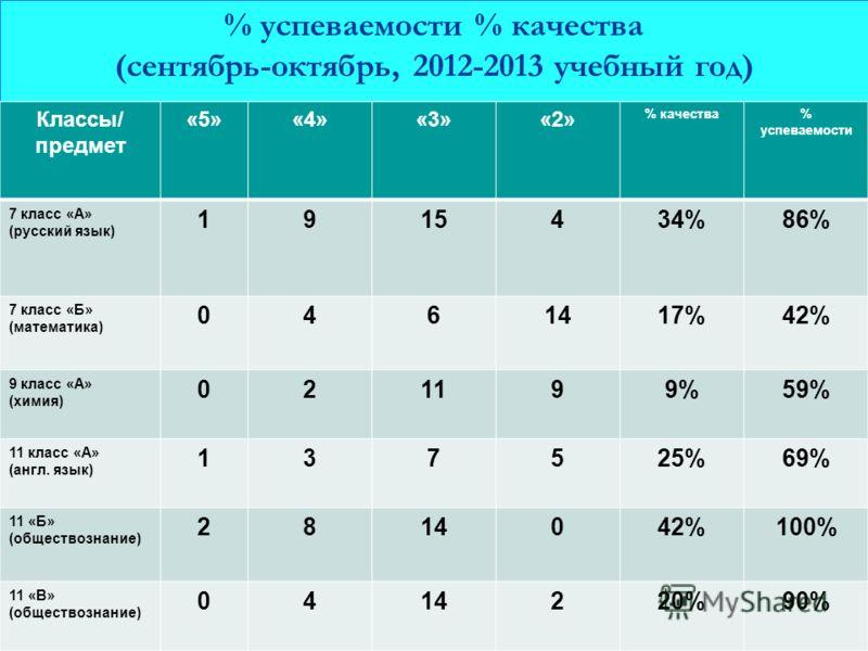 % успеваемости % качества (сентябрь-октябрь, 2012-2013 учебный год) Классы/ предмет «5»«4»«3»«2» % качества% успеваемости 7 класс «А» (русский язык) 1915434%86% 7 класс «Б» (математика) 0461417%42% 9 класс «А» (химия) 021199%59% 11 класс «А» (англ. я