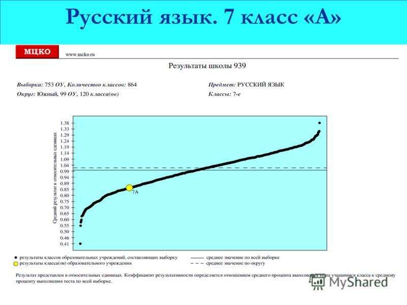 Русский язык. 7 класс «А»