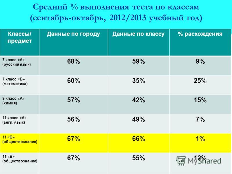 Средний % выполнения теста по классам (сентябрь-октябрь, 2012/2013 учебный год) Классы/ предмет Данные по городуДанные по классу% расхождения 7 класс «А» (русский язык) 68%59%9% 7 класс «Б» (математика) 60%35%25% 9 класс «А» (химия) 57%42%15% 11 клас