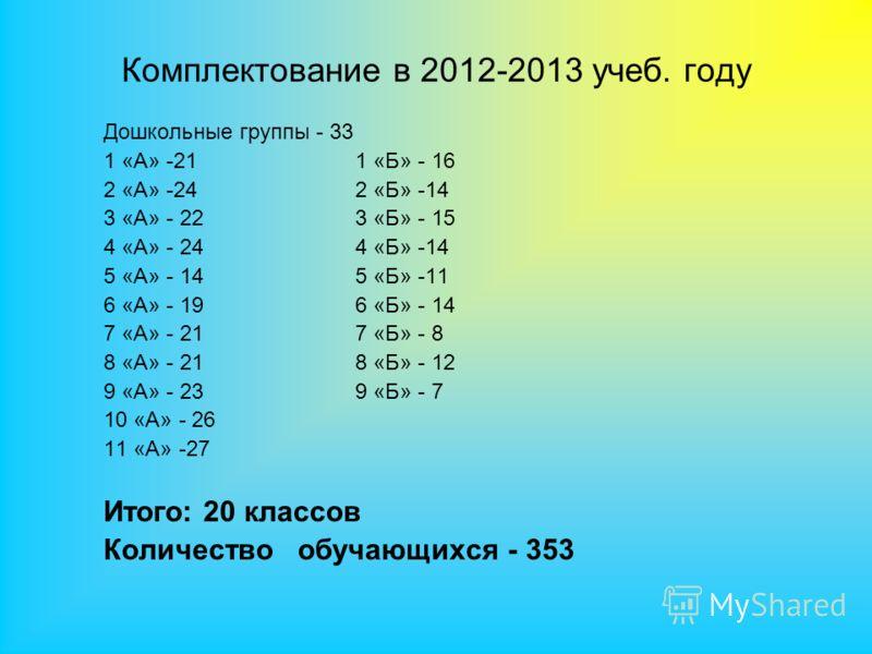 Дошкольные группы - 33 1 «А» -21 1 «Б» - 16 2 «А» -24 2 «Б» -14 3 «А» - 22 3 «Б» - 15 4 «А» - 24 4 «Б» -14 5 «А» - 14 5 «Б» -11 6 «А» - 19 6 «Б» - 14 7 «А» - 21 7 «Б» - 8 8 «А» - 21 8 «Б» - 12 9 «А» - 23 9 «Б» - 7 10 «А» - 26 11 «А» -27 Итого: 20 кла