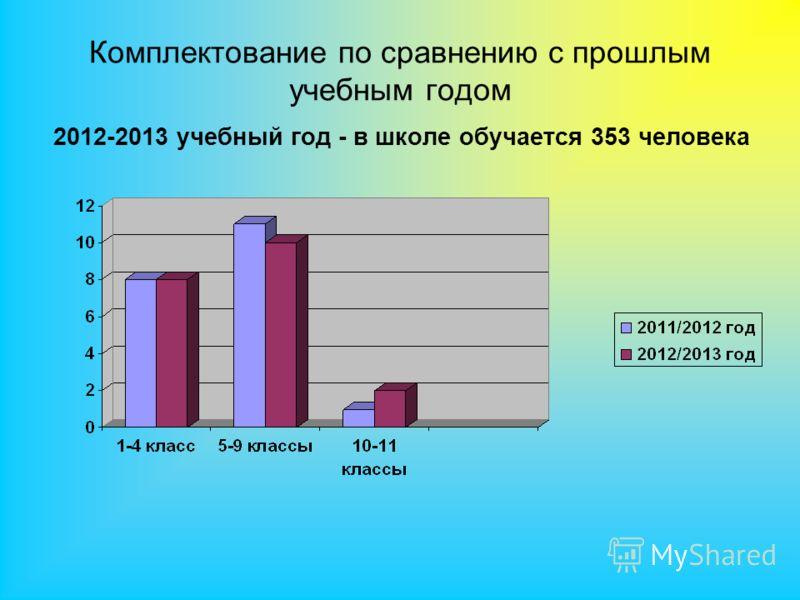 Комплектование по сравнению с прошлым учебным годом 2012-2013 учебный год - в школе обучается 353 человека