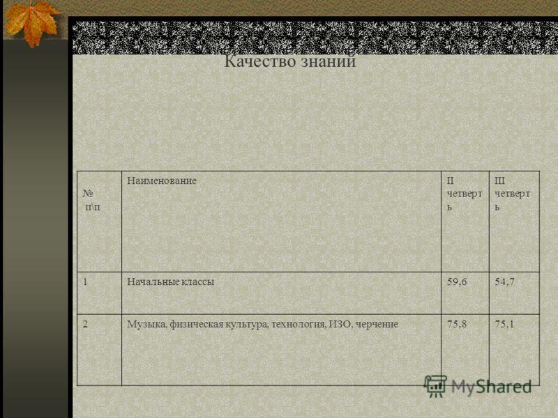 Качество знаний п\п НаименованиеII четверт ь III четверт ь 1Начальные классы59,654,7 2Музыка, физическая культура, технология, ИЗО, черчение75,875,1
