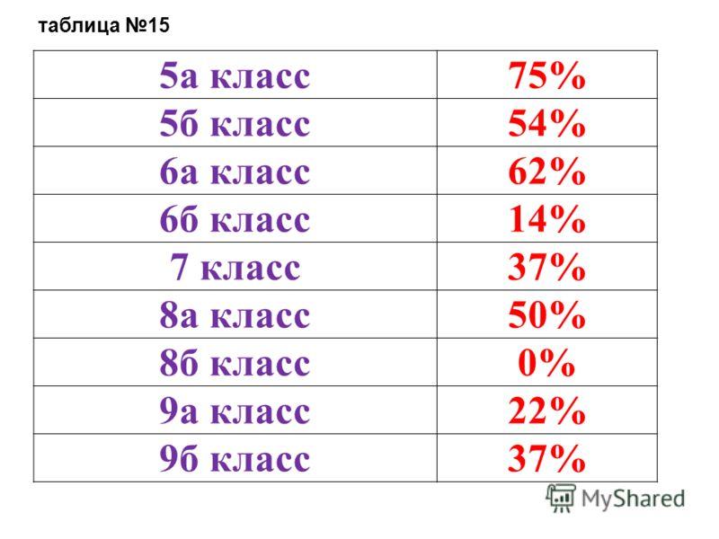 таблица 15 5а класс75% 5б класс54% 6а класс62% 6б класс14% 7 класс37% 8а класс50% 8б класс0%0% 9а класс22% 9б класс37%