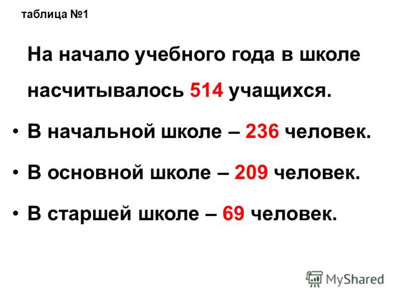 На начало учебного года в школе насчитывалось 514 учащихся. В начальной школе – 236 человек. В основной школе – 209 человек. В старшей школе – 69 человек. таблица 1