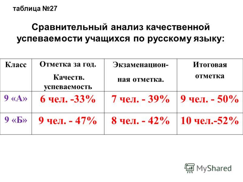 Сравнительный анализ качественной успеваемости учащихся по русскому языку: таблица 27 Класс Отметка за год. Качеств. успеваемость Экзаменацион- ная отметка. Итоговая отметка 9 «А» 6 чел. -33%7 чел. - 39%9 чел. - 50% 9 «Б» 9 чел. - 47%8 чел. - 42%10 ч