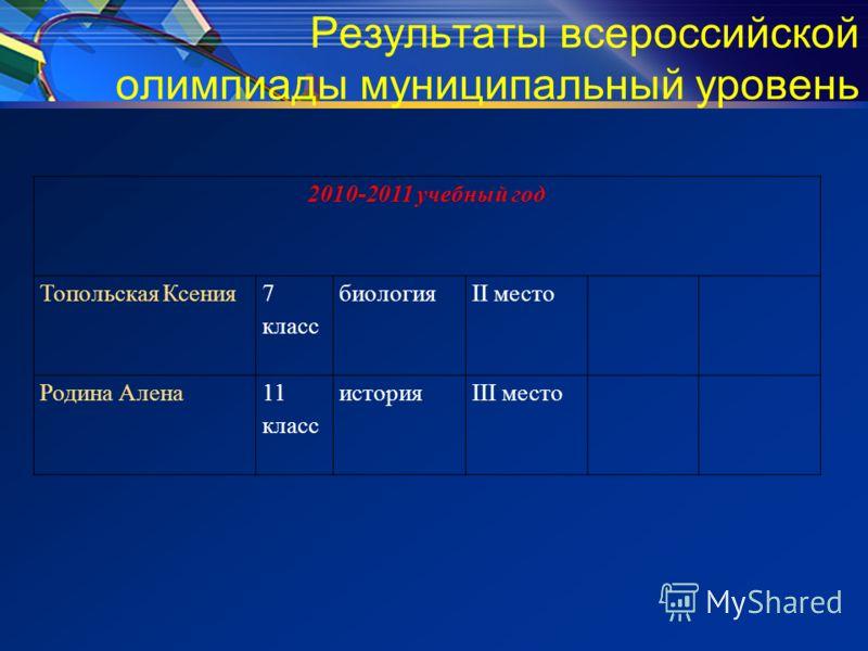 Результаты всероссийской олимпиады муниципальный уровень 2010-2011 учебный год Топольская Ксения 7 класс биологияII место Родина Алена11 класс историяIII место