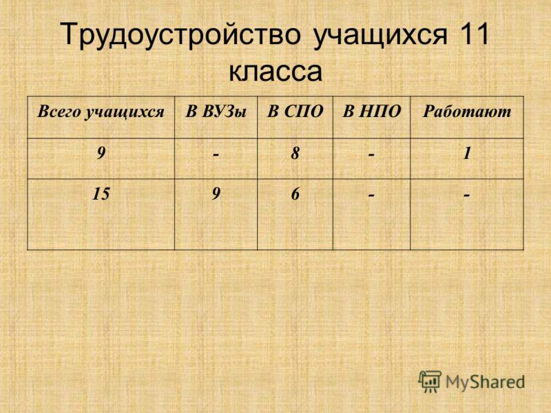 Трудоустройство учащихся 11 класса Всего учащихсяВ ВУЗыВ СПОВ НПОРаботают 9-8-1 1596--