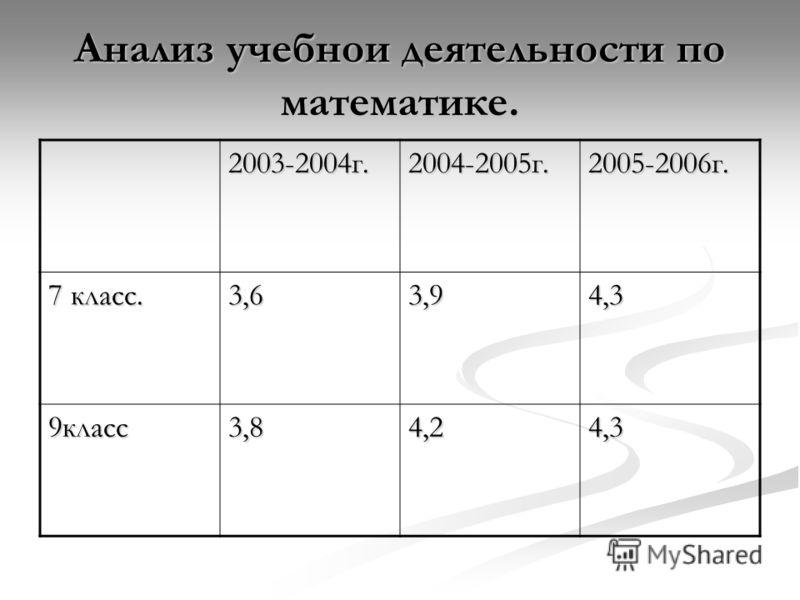 Анализ учебнои деятельности по математике. 2003-2004г.2004-2005г.2005-2006г. 7 класс. 3,63,94,3 9класс3,84,24,3