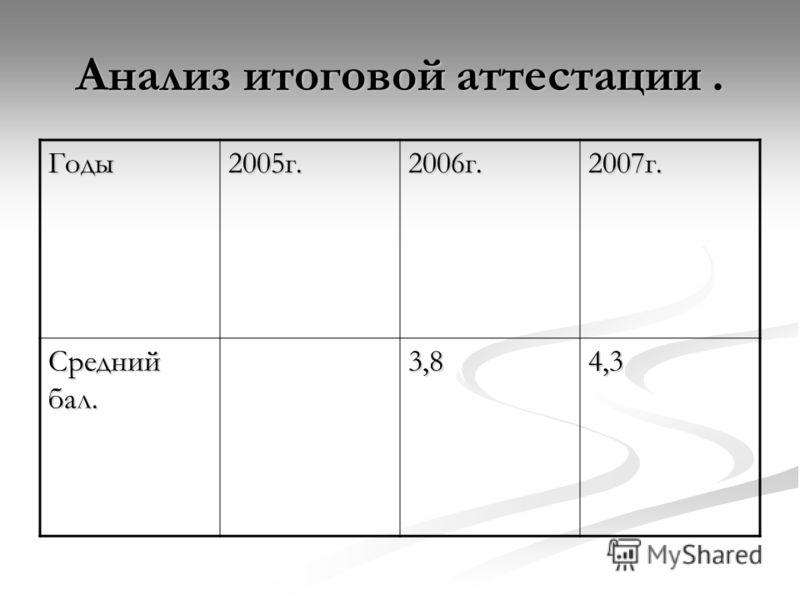 Анализ итоговой аттестации. Годы2005г.2006г.2007г. Средний бал. 3,84,3