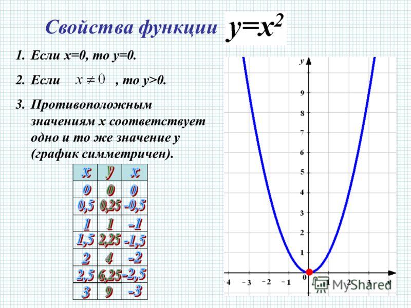 Свойства функции 1.Если х=0, то у=0. 2.Если, то у>0. 3.Противоположным значениям х соответствует одно и то же значение у (график симметричен).