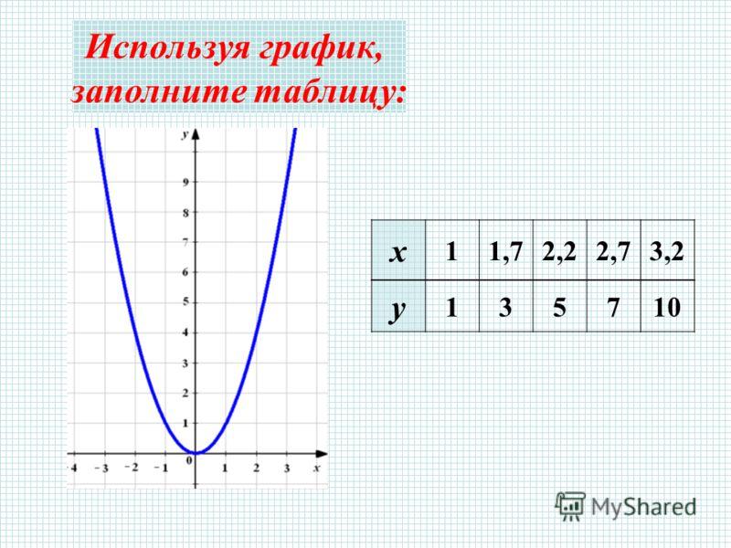 Используя график, заполните таблицу: х 11,72,22,73,2 у 135710