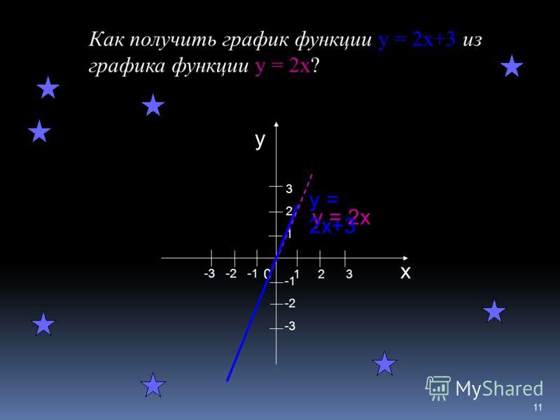 10 Какие точки принадлежат графику линейной функции у=-0,5х+1 1. (-1;0); 2. (-2;2,5); 3. (2;0); 4. (0;1).