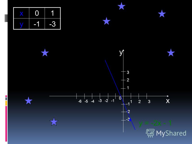 Исследовательская работа Постройте график линейной функции y = – 2х-1. Найдите: а) координаты точек пересечения графика с осями координат; б) значение y, соответствующее значению аргумента, равному – 2; в) значение аргумента, соответствующее значению