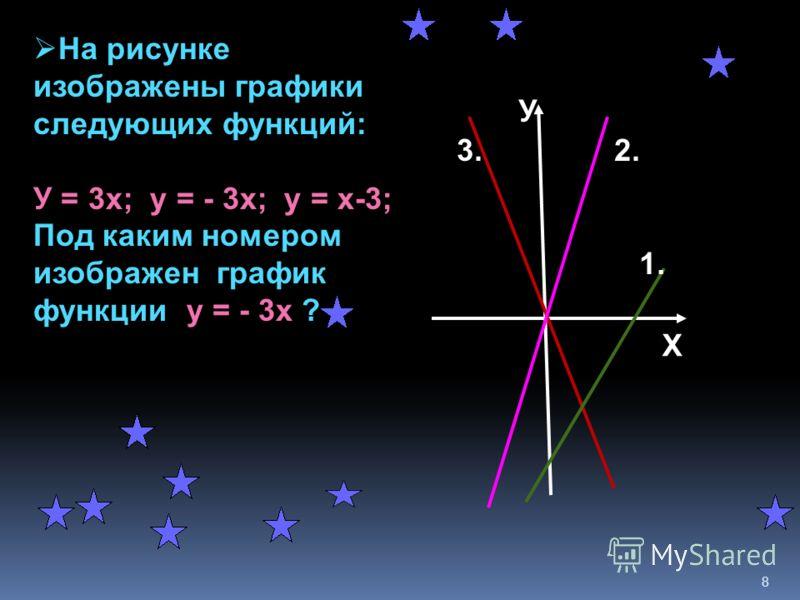 Ученик допустил ошибку при построении графика одной из функций. На каком рисунке эта ошибка ? 7 У Х 1. у= 1/3 х+2 У Х 2. у=1,5х У Х 3. у=-х-1